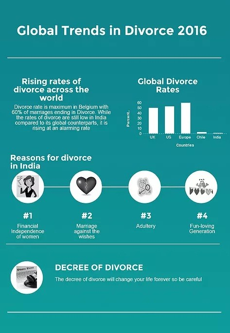 Global trends in Divorce 2016